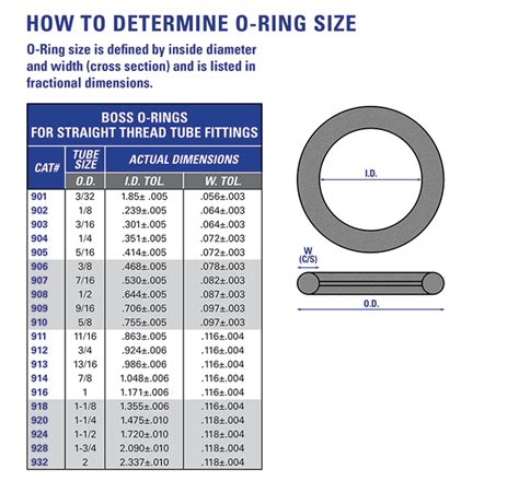 o ring standard size table o ring dimension chart related keywords o ring dimension