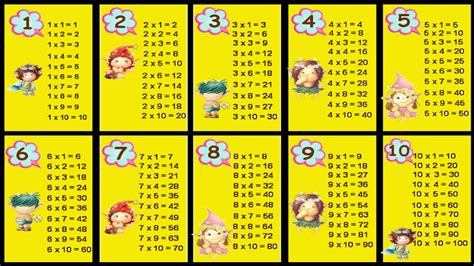 All About Multiplication Table For Kids For Android