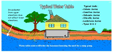 high water table solutions lake county ohio swcd water table