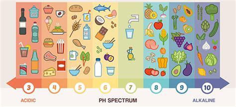 cuisine santé recettes tableau aliments equilibre acido basique bien être au