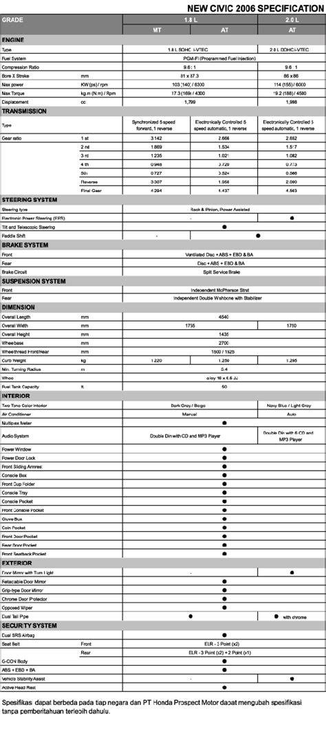 Mobil honda yusi Ibrm: Pricelist Dan Spesifikasi Mobil