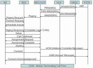 Telecom Tigers  Gsm Mobile Terminated Call