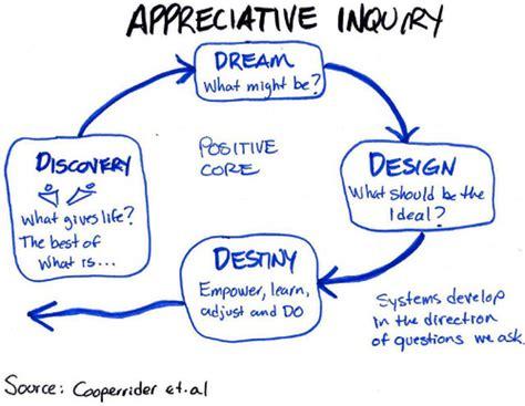 appreciative inquiry  process improvement