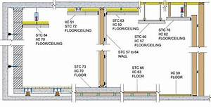 Noise Control And Room Acoustics In Building Design