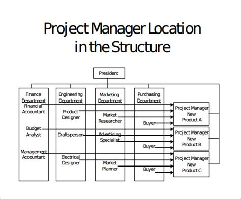sample project organization chart templates