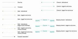 Specification And Description Language  Sdl  Solution
