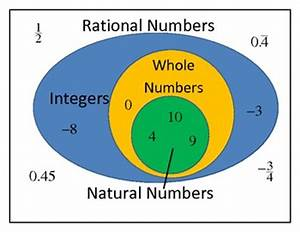 Rational Numbers - ThingLink