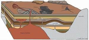 Diagram Volcano Inside