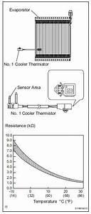 Toyotum Rav4 Temp Gauge Wiring
