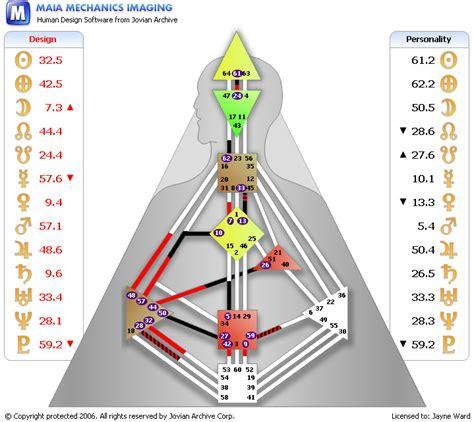 human design free chart jayne ward human design analyst readings