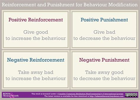 Reinforcement Of Behaviour Modification Theory by Behavior Modification Using Reinforcement And