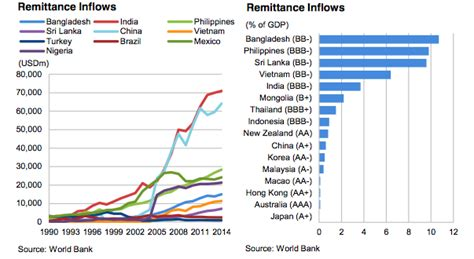 fitch india  china  highest remittances