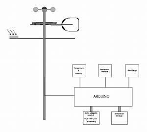 Arduino Based Weather Station - Diy Astronomer