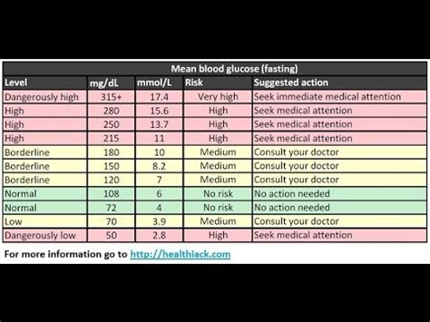 normal blood sugar levels chart youtube