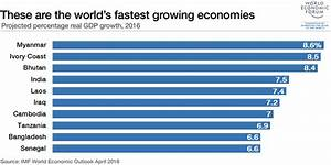 Which are the world's fastest-growing economies? | World ...