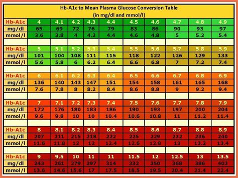 blood glucose levels table high blood sugar levels chart bio exle