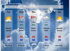 Forecast Graphic New York Metro Weather So much more
