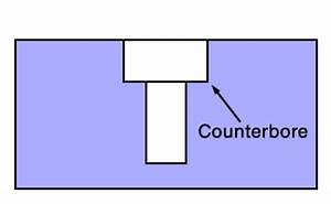 Counterbore New To Woodworking