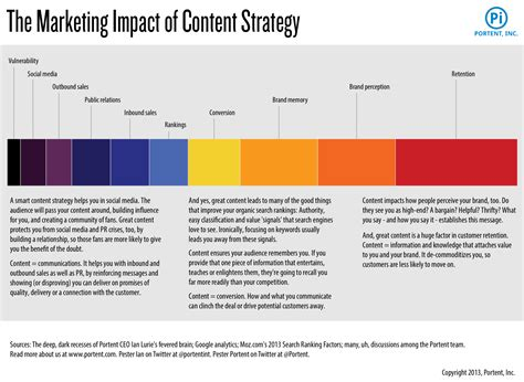 content strategy template the 6 elements of a successful content marketing strategy exit bee
