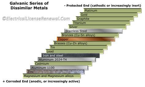 dissimilar metals