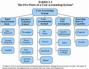 Activity Based Costing Diagram