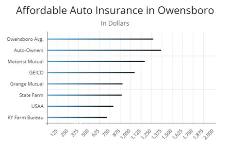 With regards to insurance plans, i have the ability to offer assistance. Kentucky Minimum Car Insurance Requirements - AutoInsureSavings