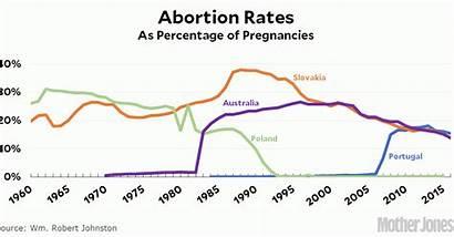 Abortion Rates Australia Crime