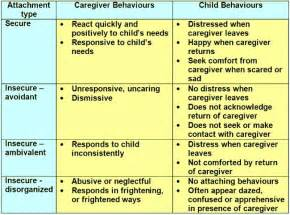 about Attachment Theory on Pinterest - Reactive attachment disorder ... Reactive attachment disorder of infancy or early childhood
