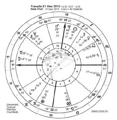 December 21, 2012 Mayan Calendar Predictionend Of World, Science Or Superstition