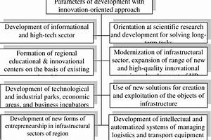 Parameters Of Development Of Infrastructure With