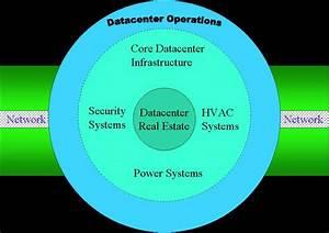 Drpeering White Paper Internet Datacenter Build Vs Buy