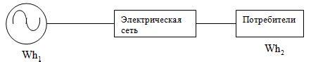Приказ Министерства энергетики РФ от N 326 Об организации в Министерстве энергетики Российской Федерации работы по. ГАРАНТ