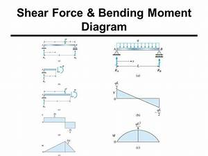 Shear Force  U0026 Bending Moment Formulas With Diagram