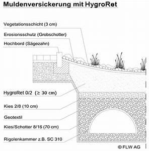 Regenwasserversickerung Selber Bauen : regenwasser versickern lassen regenwasser versickern lassen wanderfreunde hainsacker ~ Orissabook.com Haus und Dekorationen