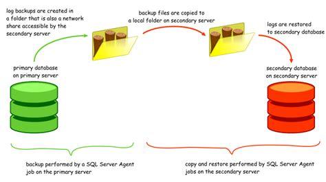 Sql Server Resume Log Shipping by Sqlbackuprestore Log Shipping In Sql Server 2005