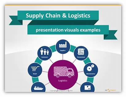 Chain Supply Presentation Ppt Logistics Visuals Illustrating