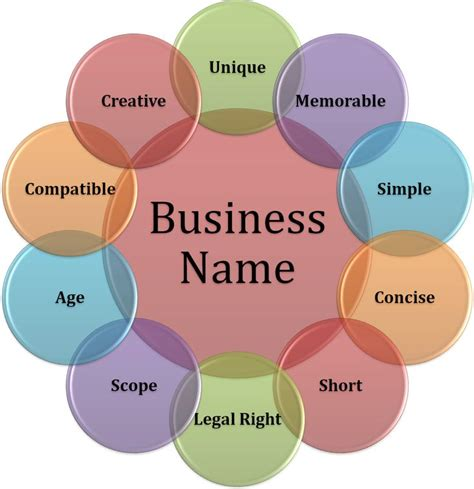 1000 ideas about business names on for 1000 ideas about salon names on hair salon