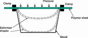 Schematic Diagram Of Pressure Thermoforming Process