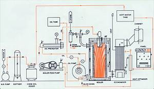 Non Ibr Four Pass Fully Steam Generating Boiler  Steam