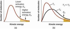 Collision Theory  U00b7 Chemistry