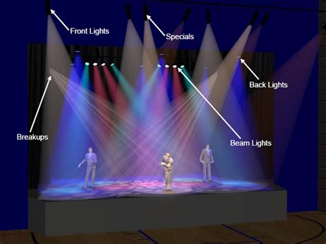 types of stage lights jands getting the lighting right for a 39 s multi