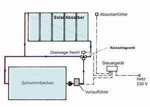 Pool Mit Aufbau : pool solaranlage bzw solarabsorber installieren ~ Sanjose-hotels-ca.com Haus und Dekorationen