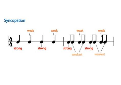 How to learn syncopation and write syncopated rhythms. syncopation - définition - What is