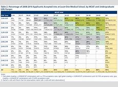 MedAdmits How important is the MCAT?