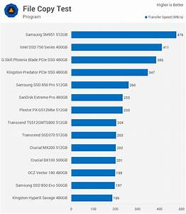 Ranking All Popular Consumer Ssds On The Market Today