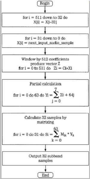 Digital Audio--Low Bit-Rate Coding: Codec Design (part 1)