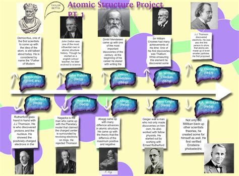 Atomic Structure Project Pt 1 Abegg, Atomic, Chemistry