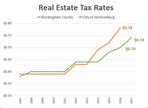 Real Estate Tax Rate. How To Protect Yourself Against Identity Theft. First Semester Of Nursing School. Pain After Breast Augmentation. U S Bankruptcy Court Nebraska. Lvn School San Antonio Movers In Fort Collins. Termite Inspection Cost Visa Business Account. Colleges For Health Care Never Die Car Battery. Change Management Software Reviews