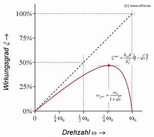 Drehstrommotor Leistung Berechnen : olliw 39 s bastelseiten elektromotor rotor grundlagen ~ Themetempest.com Abrechnung