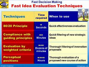Decision Making: EFFECTIVE DECISION MAKING PROCESS - How ...